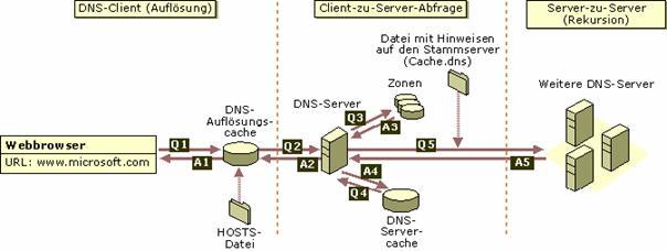 Netzwerk, Hardware und Verkabelung